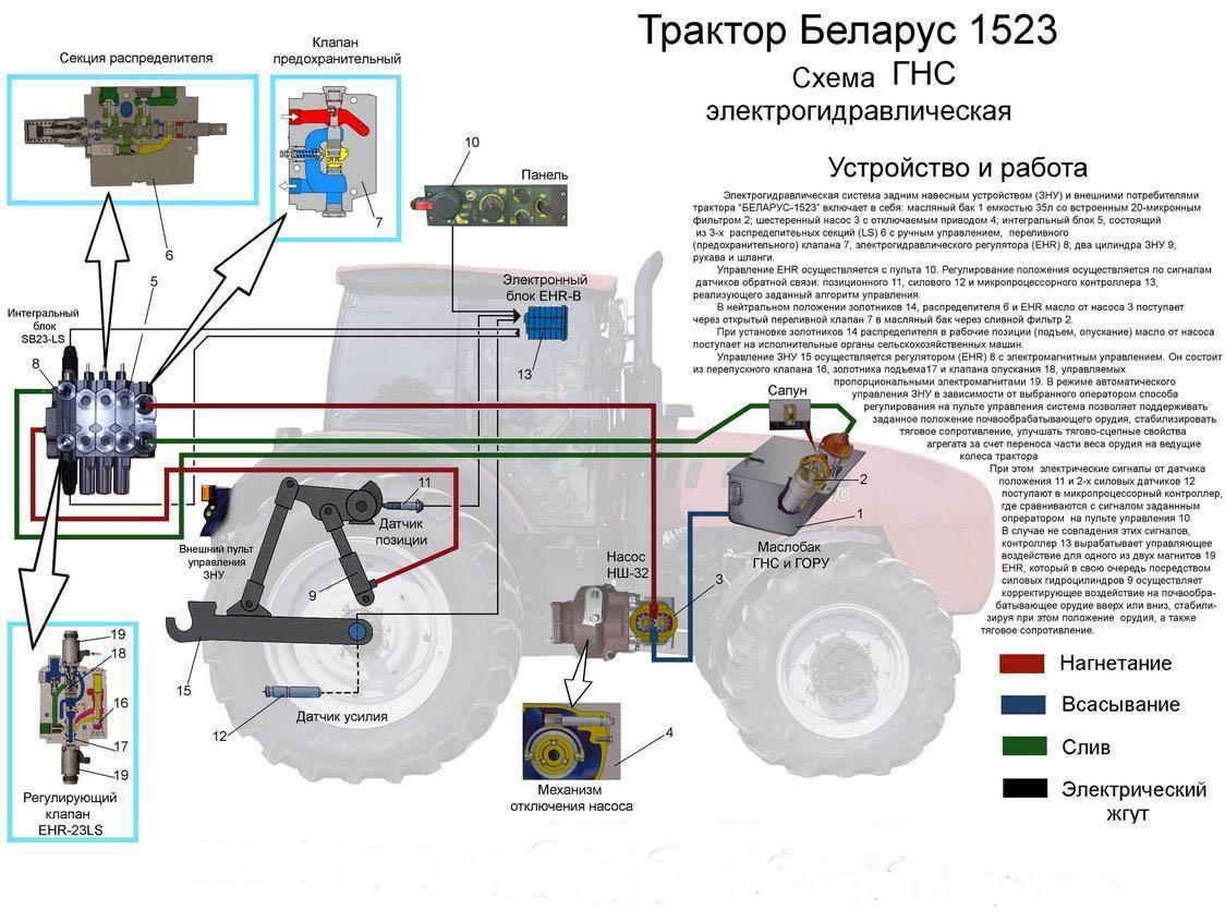 Схема гидравлики на беларус
